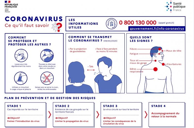 Coronavirus : ce qu&aposil faut savoir